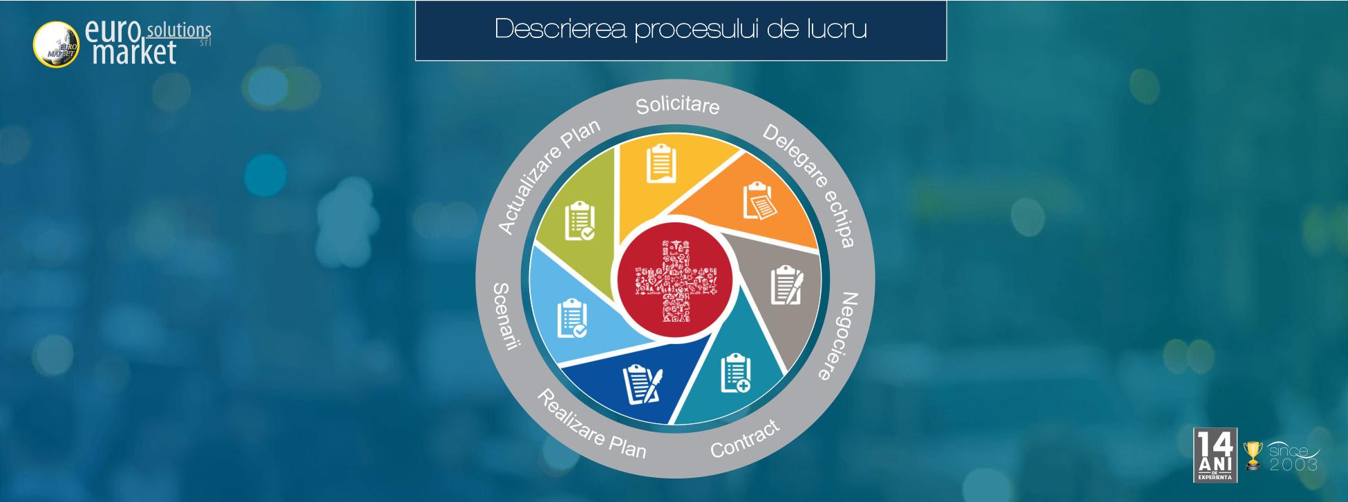 EuroMarket va poate ajuta in identificarea problemeleor si aliniera la prevederile prevazute de GDPR - Regulamentul pentru Protectia Datelor